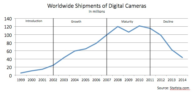 Worldwide shipments of digital cameras in millions. Introduction stage from 1999 to 2002, sales gradually increase and pass 20 million. In the growth stage from 2002 to 2007, sales grow more quickly, reaching 100 million in 2007. In the maturity stage from 2007 to 2011, sales plateau around 120 million. Then after 2011 sales sharply decline, reaching around 40 million in 2014.