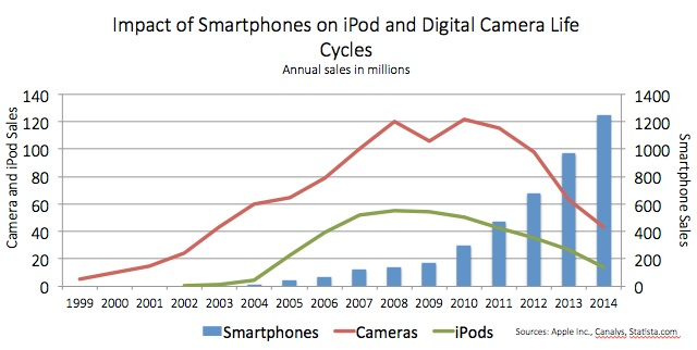 Impact of smartphones on iPod and Digital Camera life cycles. Annual sales in millions. Cameras and iPods both peaked around the same time, with iPods selling just under 60 million in 2008 and digital cameras selling 120 million in 2008. As the smartphone begins to hit its growth period, digital camera and iPod sales begin to decline. Digital camera sales fall to 40 million and iPods to 20 million as smartphone sales hit 1.2 billion.