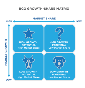 BCG Growth-Share Matrix. Four icons on two scales, market growth and market share. High market share and high market growth is a star. The star is labeled High growth potential, high market share. The question mark is low market share and high market growth. The question mark is labeled high growth potential, low market share. The dog is low market share and low market growth. The dog is labeled low growth potential, low market share. The cow is low market growth and high market share. The cow is labeled low growth potential, high market share.