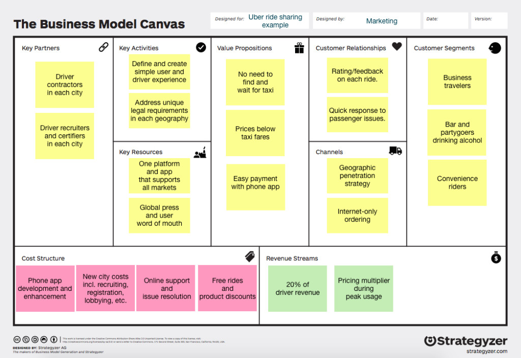 The Business Model Canvas. Designed for: Uber ride sharing example. Designed By: Marketing. Date: Version: . Key Partners, driver contractors in each city, driver recruiters and certifiers in each city. Key Activities, define and create simple user and driver experience, address unique legal requirements in each geography. Key Resources, one platform and app that supports all markets, global press and user word of mouth. Value Propositions, no need to find and wait for a taxi, prices below taxi fares, easy payment with phone app. Customer Relationships, rating/feedback on each ride, quick response to passenger issues. Channels, geographic penetration strategy, Internet-only ordering. Customer Segments, business travelers, bar and partygoers drinking alcohol, convenience riders. Cost structure, phone app development and enhancement; new city costs including recruiting, registration, lobbying, etc; online support and issue resolution, free rides and product discounts. Revenue streams, 20% of driver revenue, pricing multiplier during peak usage.