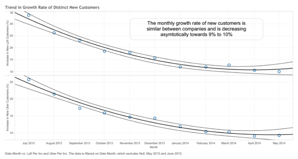 Trend in Growth Rate of Distinct New Customers. Two gradually curving downward lines representing Lyft's and Uber's unique riders. Caption says the monthly growth rate of new customers is similar between companies and is decreasing asymptotically towards 9% to 10%.