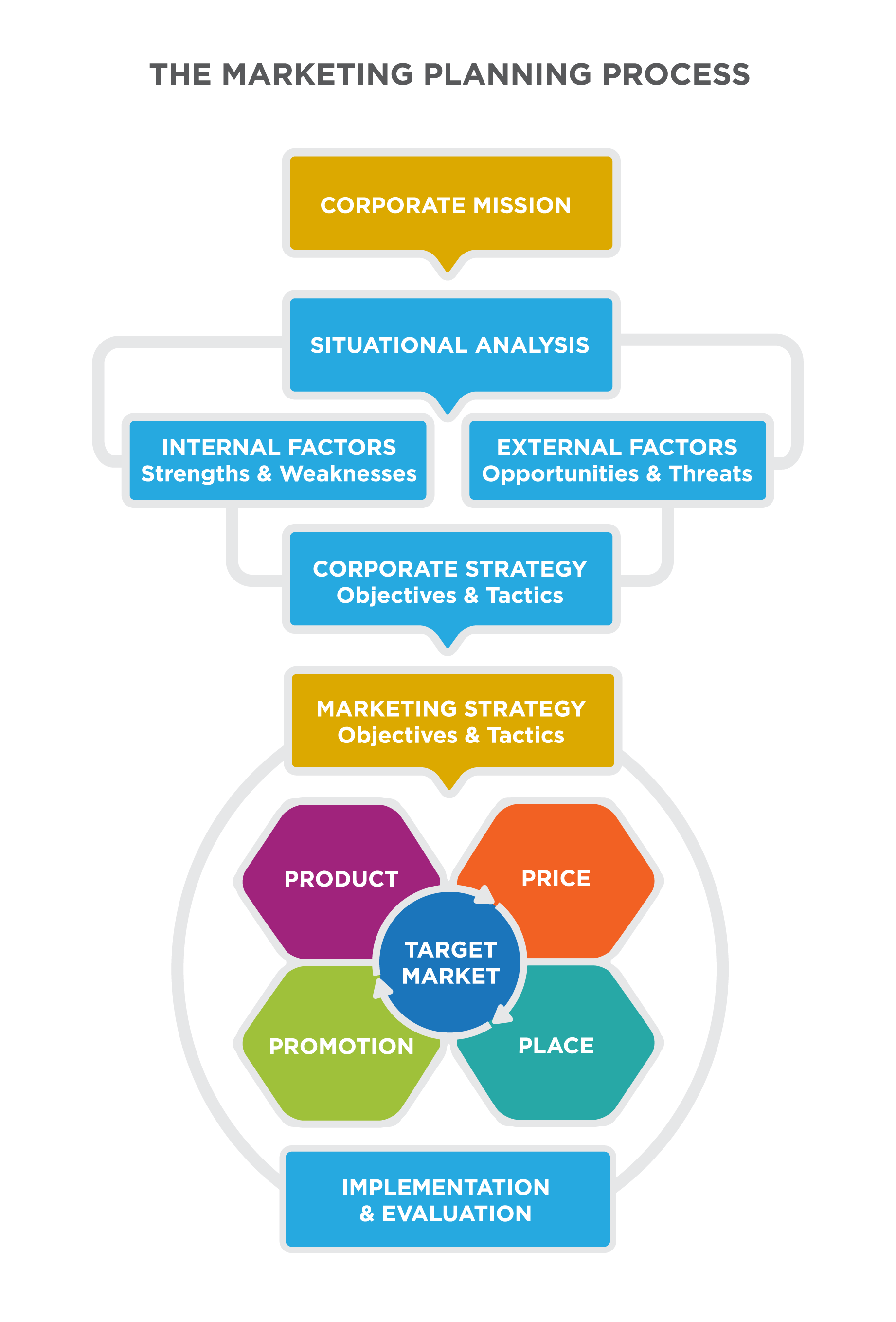 "The Market Planning Process: vertical Flowchart with 7 layers. From top, Layer 1 ""Corporate Mission"" points to Layer 2 ""Situational Analysis,"" points Layer 3 ""Internal Factors: Strengths & Weaknesses"" and ""External Factors: Opportunities & Threats,"" points to Layer 4 ""Corporate Strategy: Objectives & Tactics."" Layers 2-4 are connected with gray lines, as one sub-unit. This points to Layer 5 ""Marketing Strategy: Objectives & Tactics,"" to Layer 6, a graphic showing ""Target Market"" as the central piece of the 4 Ps surrounding it: Product, Price, Promotion, Place. The final layer is ""Implementation & Evaluation."" Layers 5-7 are connected with gray lines, as a second sub-unit."