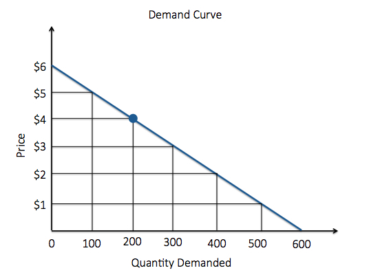 Demand Curve. As price decreases by $1, quantity demanded increases by 100. At 200 quantity demanded, the price is 4 dollars.