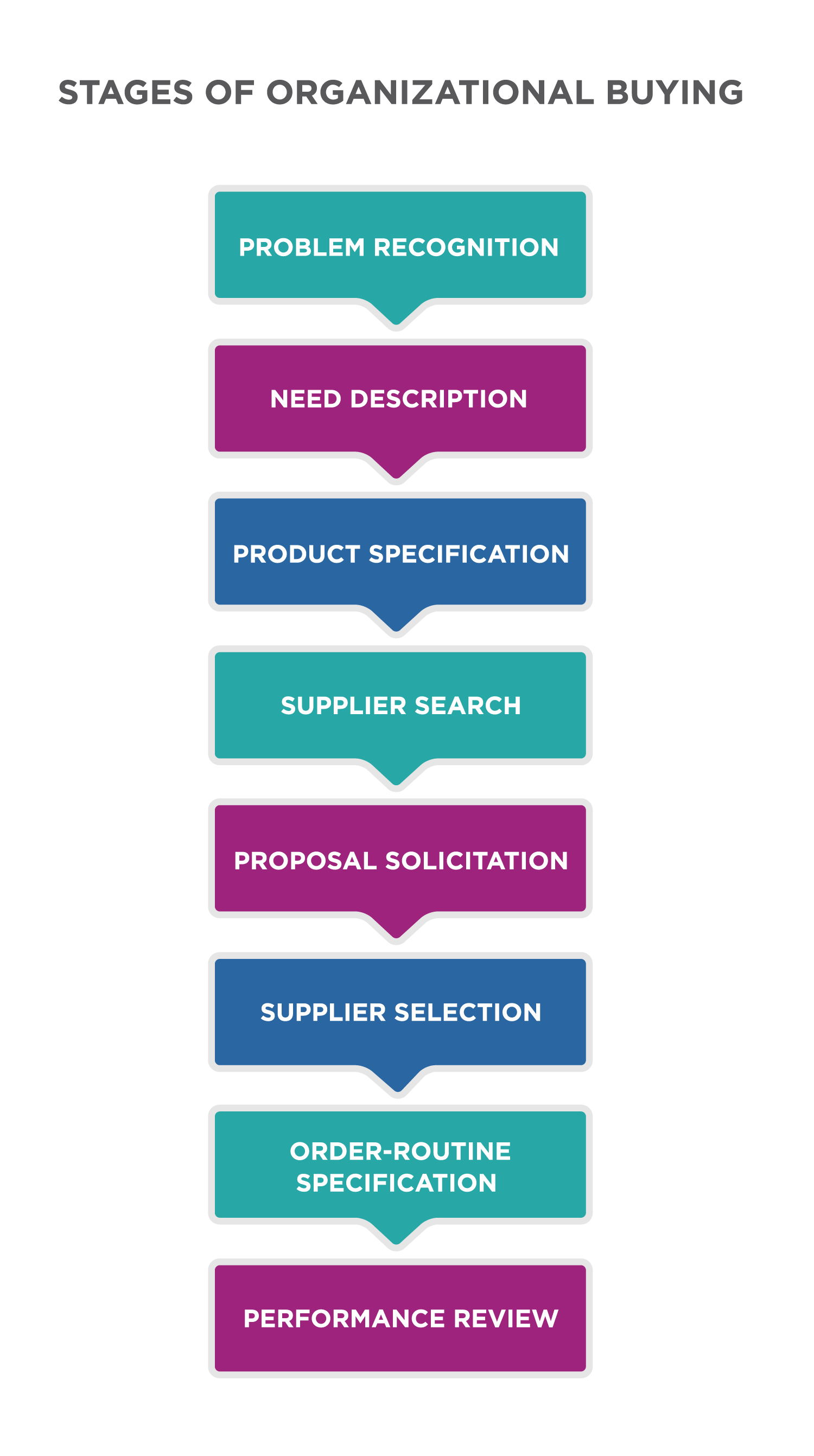 Stages of Organizational Buying. Problem recognition, need description, product specification, supplier search, proposal solicitation, supplier selection, order-routine specification, performance review