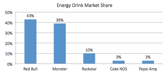 Energy Drink Market Share chart. Red Bull, 43%. Monster, 39%. Rockstar, 10%. Coke NOS, 3%. Pepsi Amp, 3%.