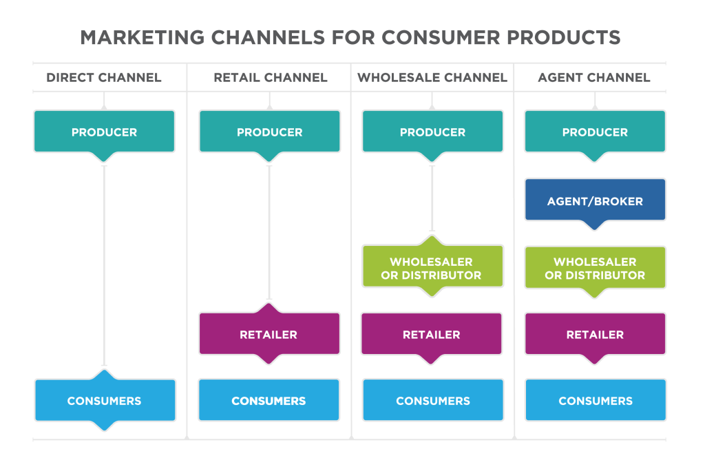types of marketing channels for consumer products