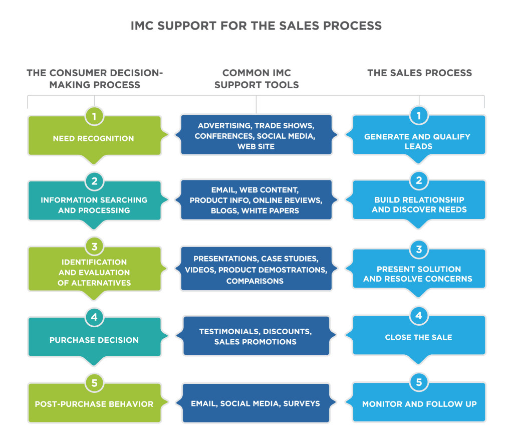 using imc in the sales process principles of marketing