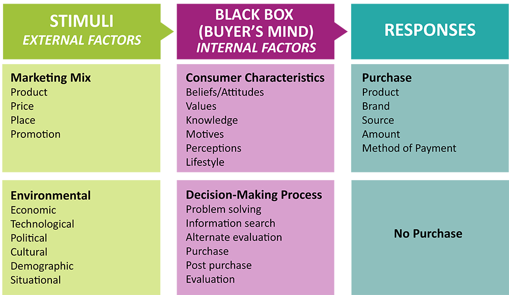 Stimuli, External Factors: Marketing Mix: Product, price, place, promotion. Environmental: Economic, technological, political, cultural, demographic, situational. Stimuli, or external factors, influence the black box of the buyer's mind. Internal factors in the black box are: Consumer Characteristics: Beliefs/Attitudes, values, knowledge, motives, perceptions, lifestyle. The other internal factors are the consumer's decision-making process, which includes problem solving, information gathering, alternative evaluation, purchase, post-purchase, and evaluation. Then responds. Possible responses: Purchase: Product, brand, source, amount, method of payment. No Purchase.