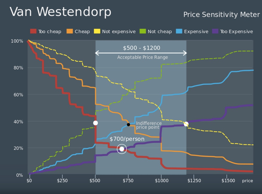Van Westendorp Price Sensitivity Meter chart. The acceptable price range is $500 to $1200. The too-cheap line starts at 100% and decreases sharply as price increases. The cheap line starts at 100% and decreases as price increases. The not-expensive line starts at 100% and gradually decreases as price increases. The not-cheap line starts at 0% and sharply increases as price increases. The expensive line starts at 0% and increases as price increases. The too expensive line starts at 0% and gradually increases as price increases. The point where the too-cheap line and the not-cheap line intersect is the bottom value of the acceptable price range (in this case, $500). The point where the not-expensive line and the too-expensive line cross is the high point of the acceptable price range (in this case $1200). The point where the expensive line and the cheap line cross is the indifference price point. The point where the too-cheap and too-expensive lines cross is $700 per person.