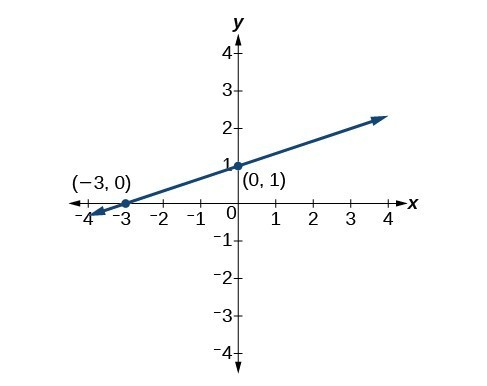 Write The Point Slope Form Of An Equation College Algebra