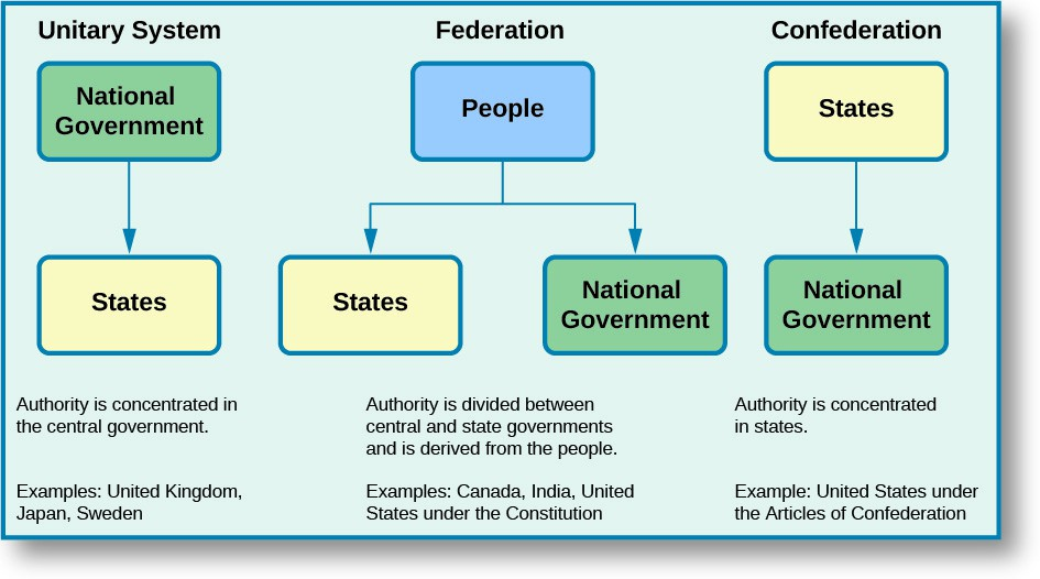 A flow chart depicts the three general systems of government: the unitary system, the federation, and the confederation. The unitary system flowchart starts with the National Government, which flows down to the States. Below the chart, it says,