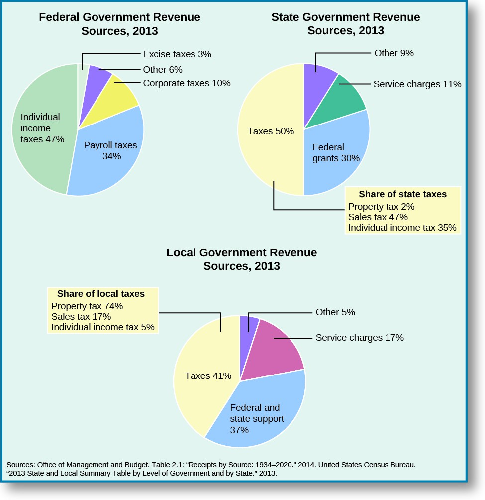 Three pie charts show Federal Government Revenue Sources in 2013, State Government Revenue Sources in 2013, and Local Government Revenue Sources in 2013. The Federal Government revenue sources in 2013 are split as follows: individual income taxes, 47%; payroll taxes, 34%; Corporate taxes, 10%; Excise taxes, 3%; other, 6%. State Government Revenue sources in 2013 are split as follows: Taxes, 50%; Federal grants, 30%; Service charges, 11%; Other, 9%. A box appended to the taxes share of the state revenue is titled
