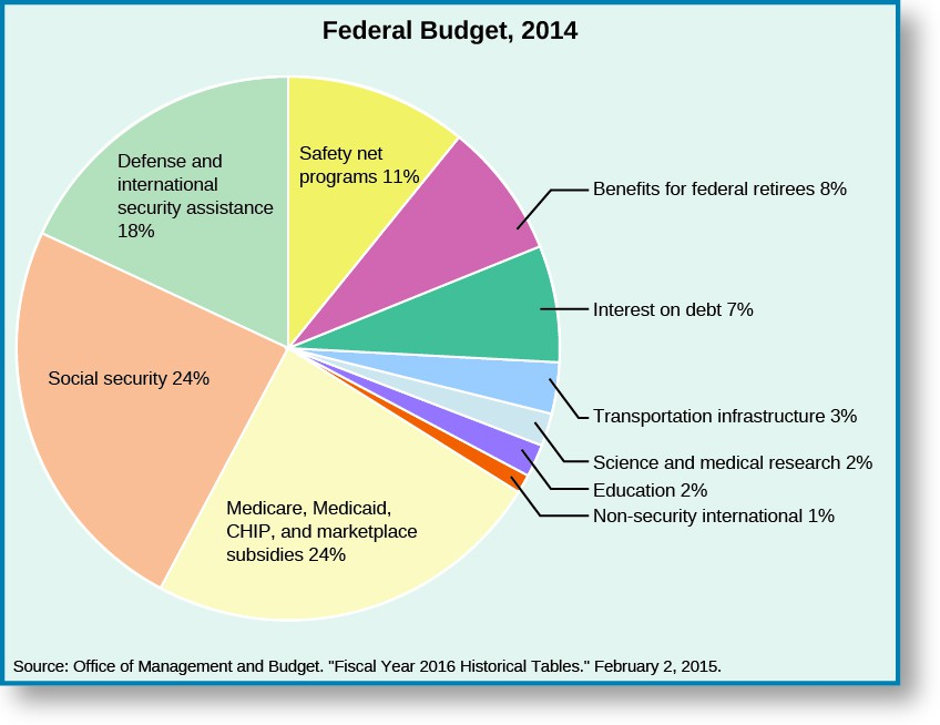 A pie chart shows the division of the Federal Budget of 2014. The chart is divided as follows: defense and international security assistance, 18%; social security, 24%; medicare, medicaid, CHIP, and marketplace subsidies, 24%; non-security international, 1%; education, 2%; science and medical research, 2%; other, 2%; transportation infrastructure, 3%; interest on debt, 7%; benefits for federal retirees, 8%, safety net programs, 11%. The bottom of the chart lists its source as