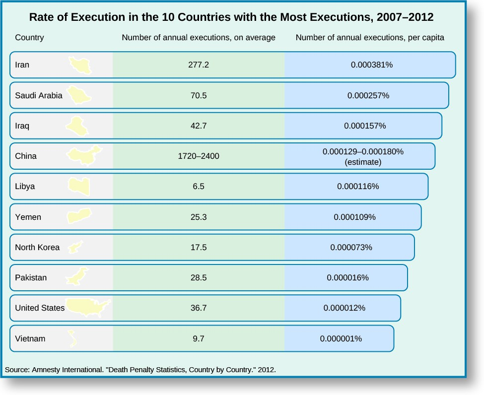 Chart showing the rate of execution in the 10 countries with the highest execution rates. The chart is titled