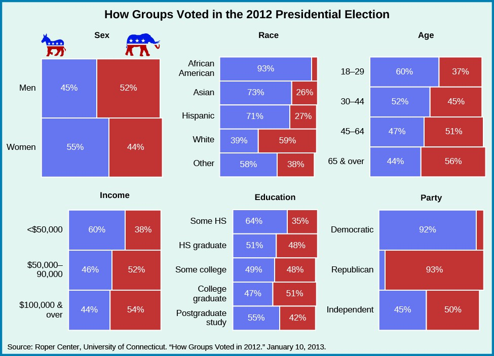 A group of charts show how groups voted in the 2012 presidential election. When divided by sex, 45% of men voted for Obama, and 52% voted for Romney, while 55% of women voted for Obama and 44% voted for Romney. When divided by race, 39% of whites voted for Obama while 59% voted for Romney; 93% of African Americans voted for Obama; 73% of Asians voted for Obama while 26% voted for Romney; 71% of Hispanics voted for Obama while 27% voted for Romney; and 58% of