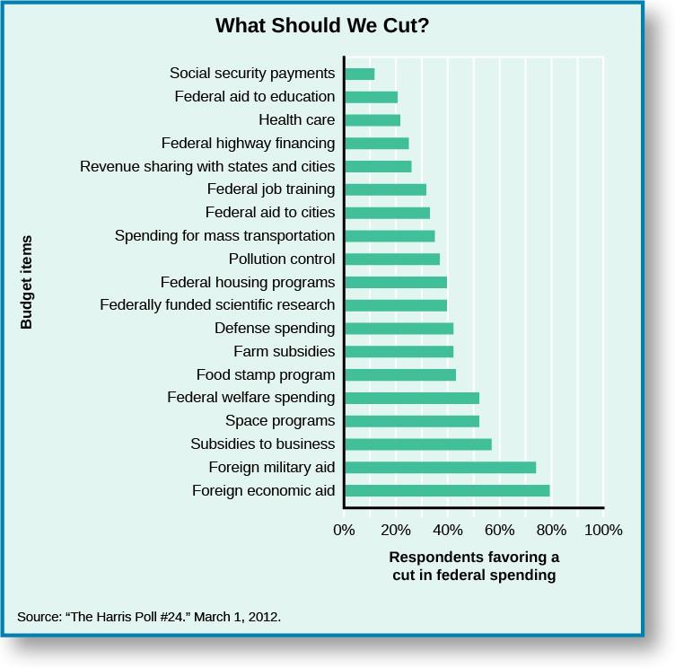 Chart titled
