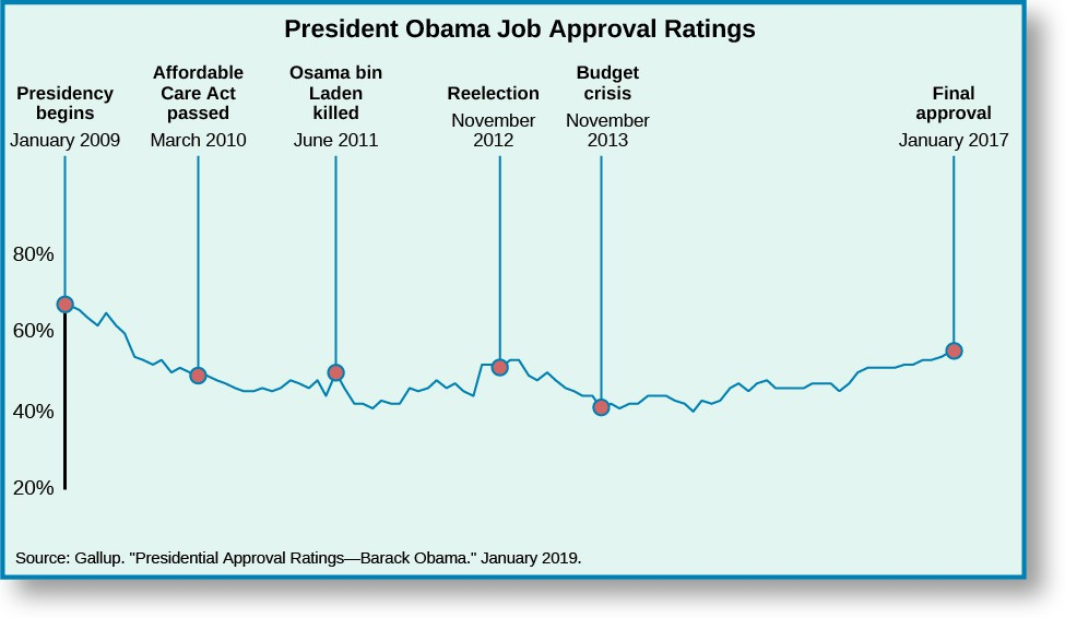 Chart shows President Obama's job approval ratings from 2009 to 2017. When his Presidency begins on January 2009, he is at around 65%. When the Affordable Care Act is passed in March 2010, his approval rating dropped to around 50%. When Osama bin Laden was killed, his approval ratings went up slightly to around 54%. After falling to around 40%, his approval rating begins to rise, until his reelection on November 2012 when it was at around 53%. It rises slightly, peaking around 56%, then slowly declining. When the budget crises hits in October 2013, Obama's approval rating is around 45%, hitting a low of about 40% around 2014. It then continues to gradually rise ending with a final approval in January 2018 of 55%. At the bottom of the chart, a source is cited: