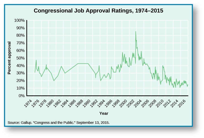 Chart shows congressional job approval ratings from 1974 to 2015. Starting around 30% in 1974, it rises slightly to 32% in 1975 before dipping to 25% in 1976. After the dip, it spikes again to35% in 1977, before falling again to 20% in 1979. It rises to 38% in 1981, then falls again in 1982 to 30 %. There is a slow increase to 41% in 1986, where it levels out until 1988, when it begins to drop until it reaches 30% in 1990. It rebounds slightly to 31% in 1991, but falls drastically to 20% in 1992. A sharp increase in 1993 to 25% leads to a steady increase of approval ratings until 200 when it reaches 50%. A drastic spike in 2001 shoots approval ratings up to 82%, and a sharp decline lands approval ratings back at 50% by 2003. It levels off for a year, before falling again to 28% in 2006. A small spike in 2007puts it at 35%, before it falls down to 20% in 2009. There is another small increase to 24% in 2010, then another decrease to 10% in 2013. The chart ends with the approval rating at 15% in 2015. At the bottom of the chart, a source is cited: