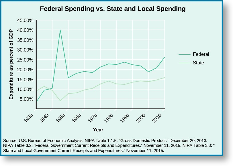 A graph titled