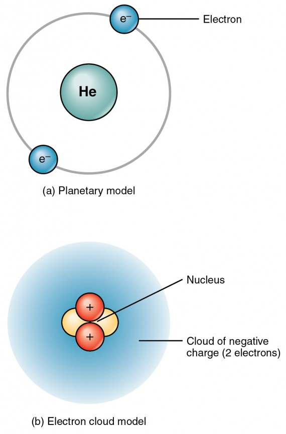 the top panel of this figure shows two electrons orbiting around the nucleus of a helium