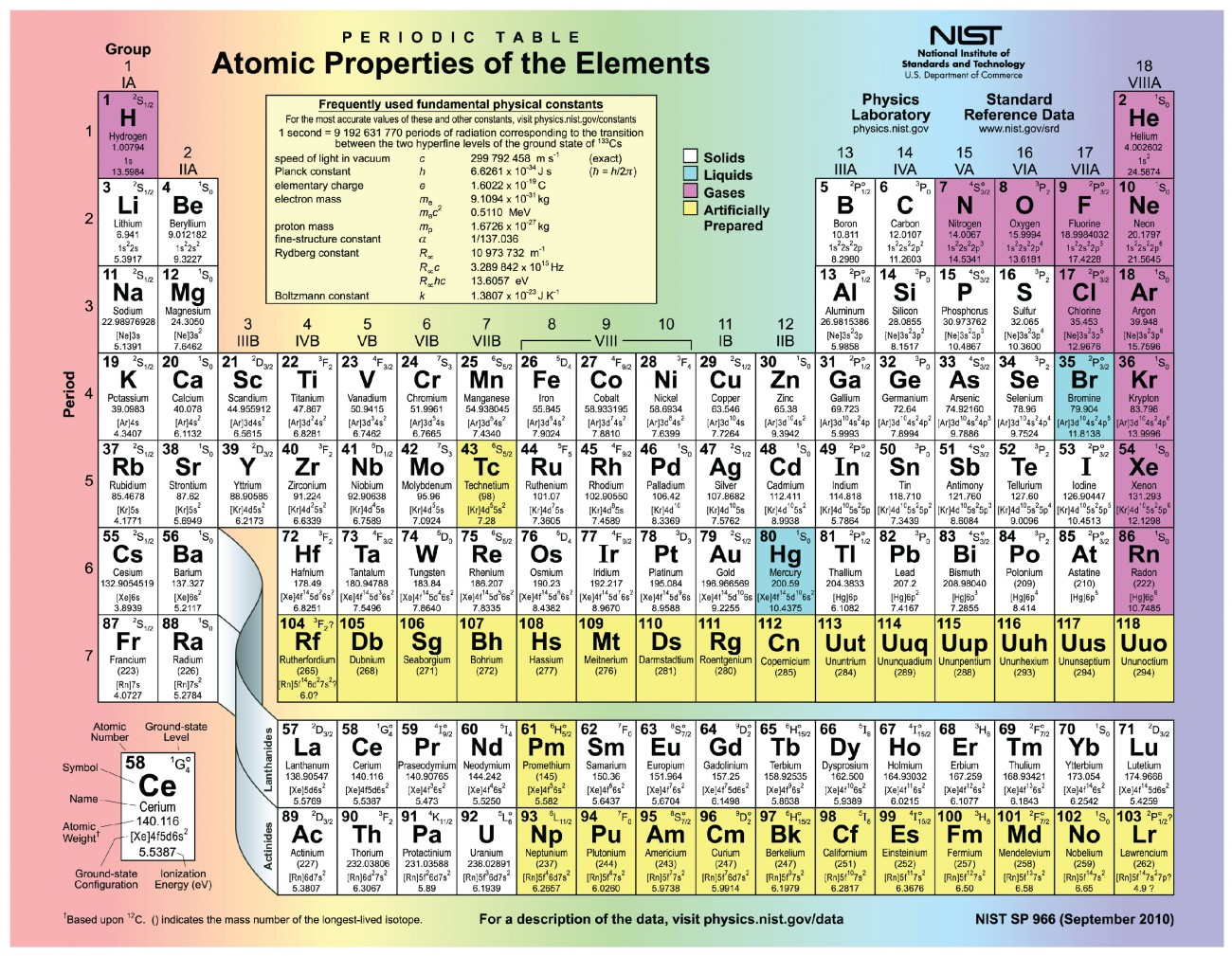 Elements and atoms the building blocks of matter anatomy and this figure shows the periodic table urtaz