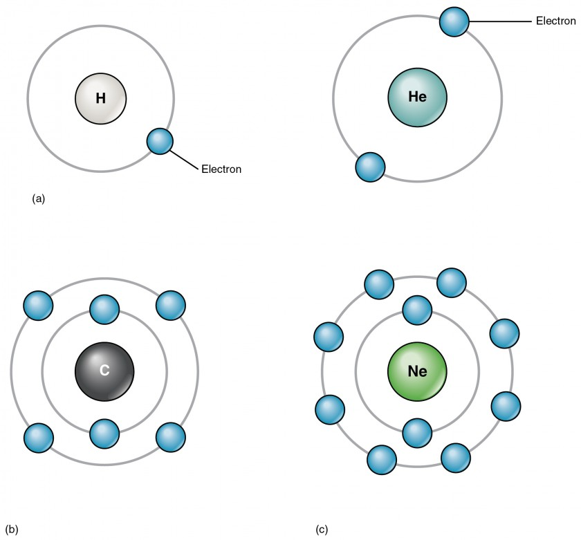 This four panel figure shows four different atoms with the electrons in orbit around the nucleus.