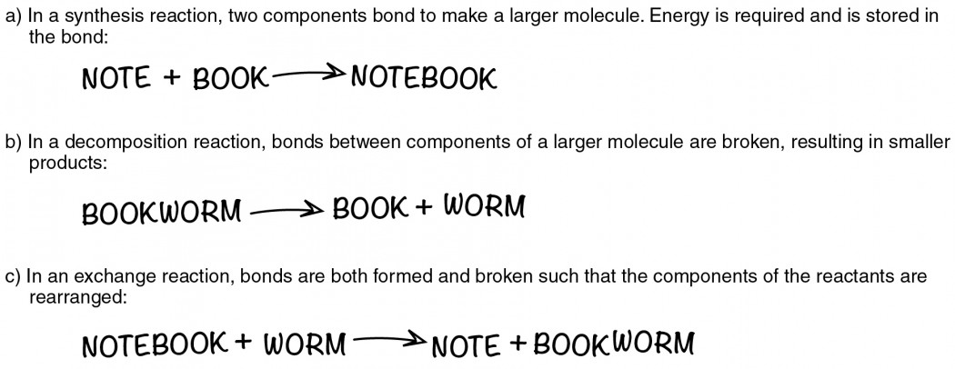 This figure shows three chemical reactions.