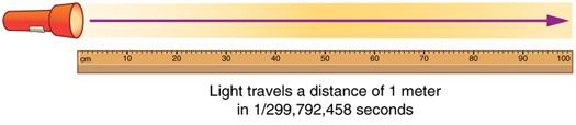 Sinar cahaya dari senter direpresentasikan oleh panah yang mengarah ke kanan, menempuh panjang tongkat meteran.