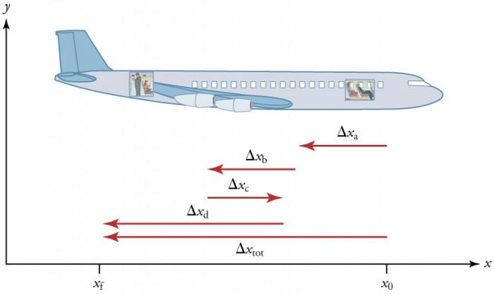 Airplane shown from the outside. Vector arrows show paths of each individual segment of the passenger's trip to the back of the plane.
