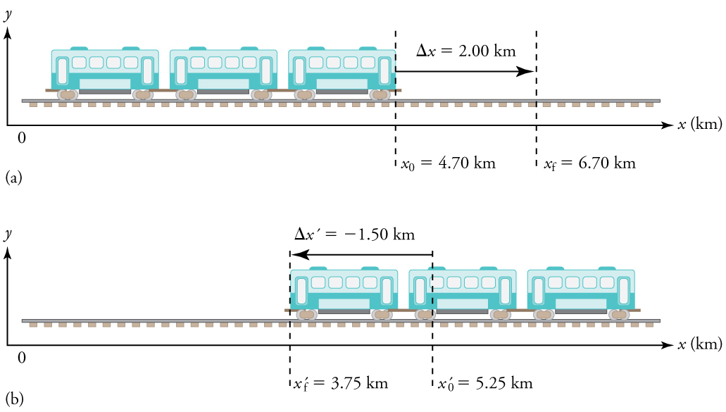 In part (a), a subway train moves from left to right from an initial position of x equals 4 point 7 kilometers to a final position of x equals 6 point 7 kilometers, with a displacement of 2 point 0 kilometers. In part (b), the train moves toward the left, from an initial position of 5 point 25 kilometers to a final position of 3 point 75 kilometers.
