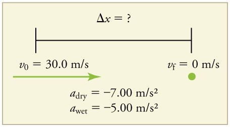 Initial velocity equals thirty meters per second. Final velocity equals 0. Acceleration dry equals negative 7 point zero zero meters per second squared. Acceleration wet equals negative 5 point zero zero meters per second squared.