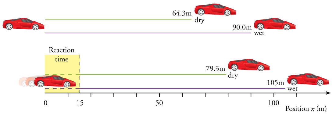 Diagram showing the various braking distances necessary for stopping a car. With no reaction time considered, braking distance is 64 point 3 meters on a dry surface and 90 meters on a wet surface. With reaction time of 0 point 500 seconds, braking distance is 79 point 3 meters on a dry surface and 105 meters on a wet surface.