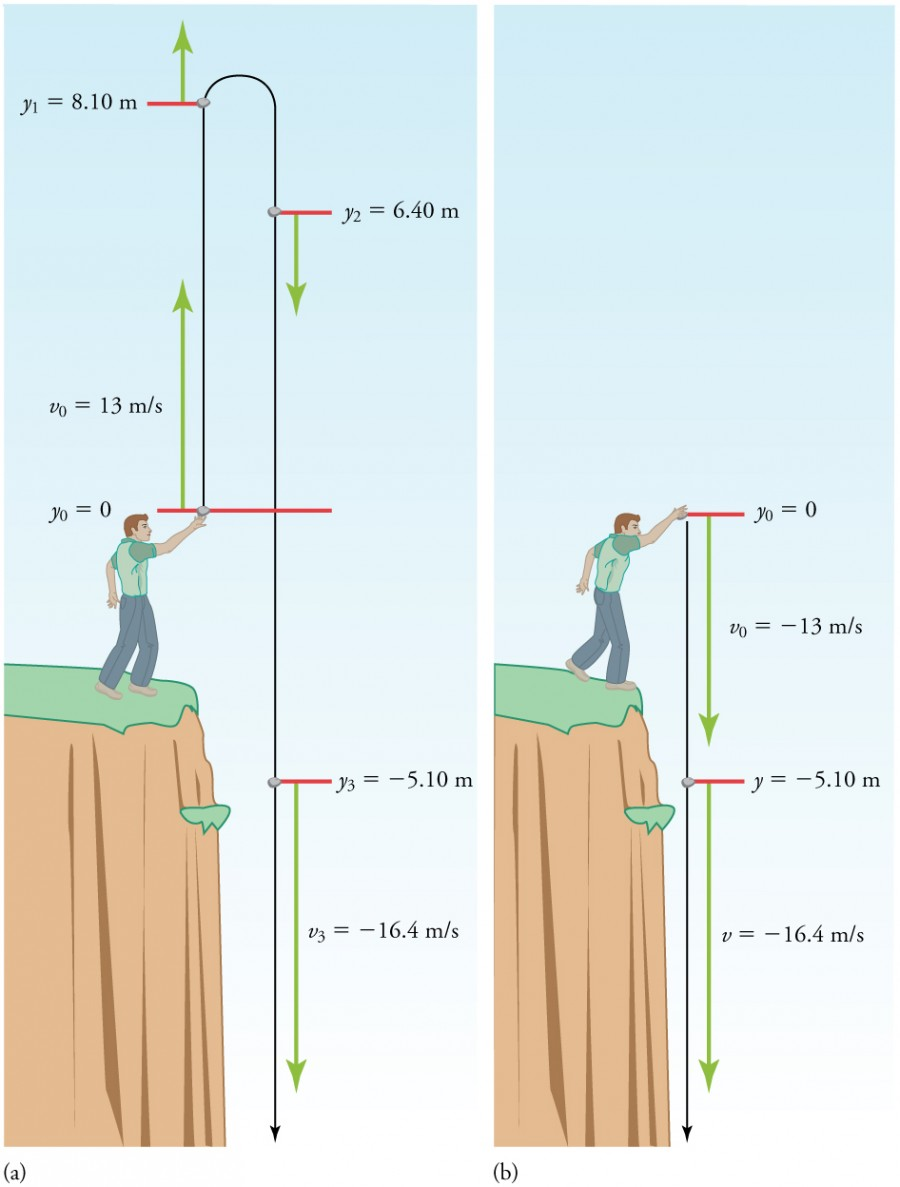 Falling Objects Physics Go Back Gt Images For Plant Cell Diagram Blank Two Figures Are Shown At Left A Man Standing On The Edge Of
