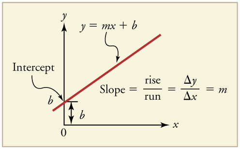 Graphical Analysis Of One Dimensional Motion Physics