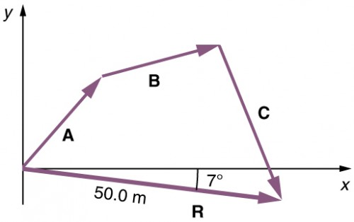 In this figure a vector A with a positive slope is drawn from the origin. Then from the head of the vector A another vector B with positive slope is drawn and then another vector C with negative slope from the head of the vector B is drawn which cuts the x axis. From the tail of the vector A a vector R of magnitude of fifty point zero meters and with negative slope of seven degrees is drawn. The head of this vector R meets the head of the vector C. The vector R is known as the resultant vector.