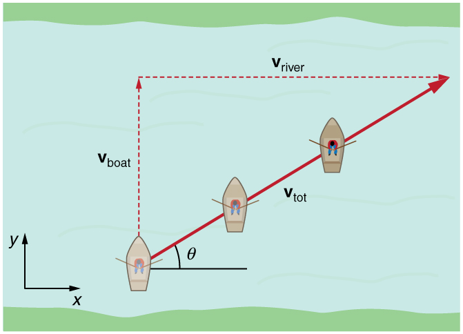Addition of velocities physics due to the velocity of river the ccuart Image collections