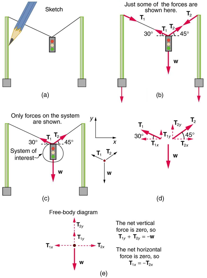 Further applications of newtons laws of motion physics a sketch of a traffic light suspended from two wires supported by two poles is shown pooptronica Images