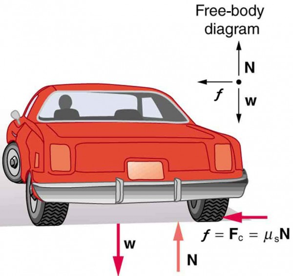 In the given figure, a car is shown from the back, which is turning to the left. The weight, w, of the car is shown with a down arrow and N with an up arrow at the back of the car. At the right rear wheel, centripetal force is shown along with its equation formula in a leftward horizontal arrow. The free-body diagram shows three vectors, one upward, depicting N, one downward, depicting w, and one leftward, depicting centripetal force.