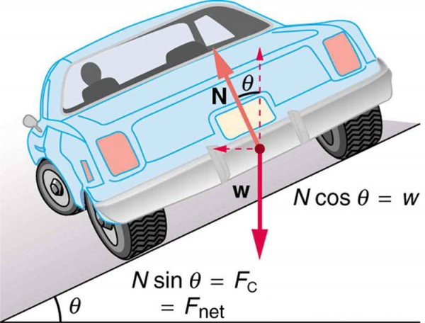 in this figure, a car from the backside is shown, turning to the left