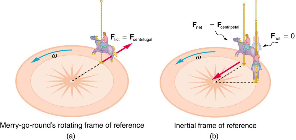 Fictitious Forces and Non-inertial Frames: The Coriolis Force | Physics