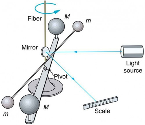 In the figure, there is a circular stand at the floor holding two weight bars over it attached through an inverted cup shape object fitted over the stand. The first bar over this is a horizontal flat panel and contains two spheres of mass M at its end. Just over this bar is a stick shaped bar holding two spherical objects of mass m at its end. Over to this bar is mirror at the center of the device facing east. The rotation of this device over the axis of the stand is anti-clockwise. A light source on the right side of the device emits a ray of light toward the mirror which is then reflected toward a scale bar which is on the right to the device below the light source.