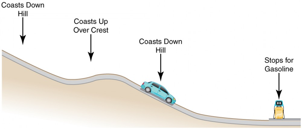 A car coasting downhill, moving over a crest then again moving downhill and finally stopping at a gas station. Each of these positions is labeled with an arrow pointing downward.