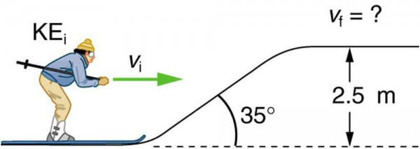 A skier is about to go up an inclined slope with some initial speed v sub i shown by an arrow towards right. The slope makes a thirty-five-degree with the horizontal. The height of the point where the slope ends from the skiers' starting position is two point five meters. Final speed of the skier at the end of the inclined slope is unknown.