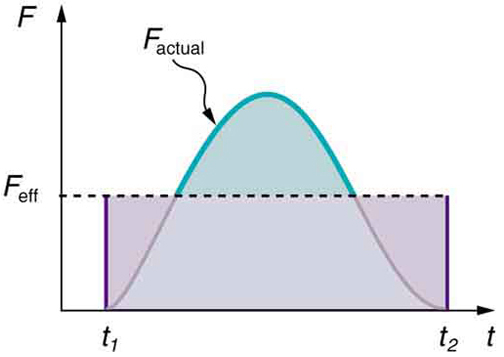 Figure is a graph of force, F, versus time, t. Two curves, F actual and F effective, are drawn. F actual is drawn between t sub1 and t sub 2 and it resembles a bell-shaped curve that peaks mid-way between t sub 1 and t sub 2. F effective is a line parallel to the x axis drawn at about fifty five percent of the maximum value of F actual and it extends up to t sub 2.