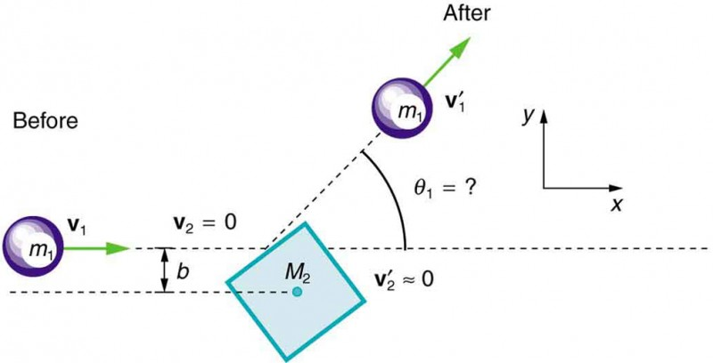 Collisions Of Point Masses In Two Dimensions Physics