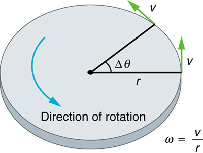 angular acceleration physics