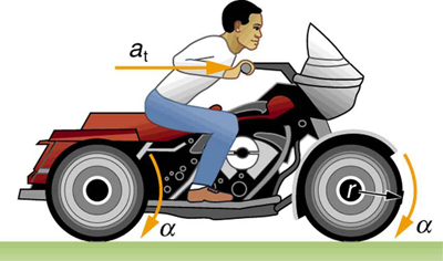 The figure shows the right side view of a man riding a motorcycle hence, depicting linear acceleration a of the motorcycle pointing toward the front of the bike as a horizontal arrow and the angular acceleration alpha of its wheels, shown here as curved arrows along the front of both the wheels pointing downward.