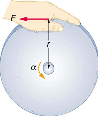 The figure shows a large grindstone of radius r which is being given a spin by applying a force F in a counterclockwise direction, as indicated by the arrows.