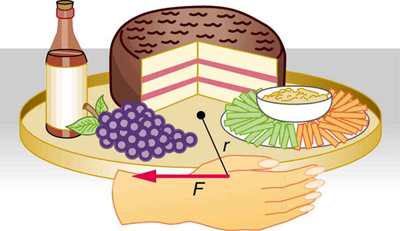 The given figure shows a lazy Susan on which various eatables like cake, salad grapes, and a drink are kept. A hand is shown that applies a force F, indicated by a leftward pointing horizontal arrow. This force is perpendicular to the radius r and thus tangential to the circular lazy Susan.
