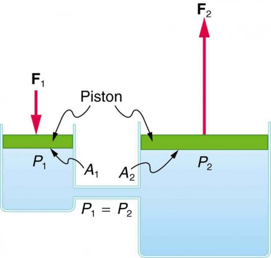 A small force can be converted into a larger force when pressure is transmitted through liquids in different containers with pistons that are connected.